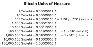 Сатоши сколько это биткоин форекс советник профит