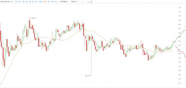 График биржи криптовалют создание национальной криптовалюты
